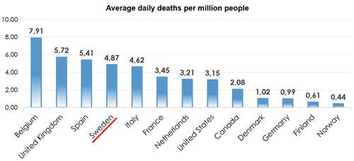 Deaths per million by country